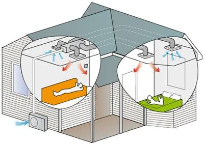Hitachi Ducted systems